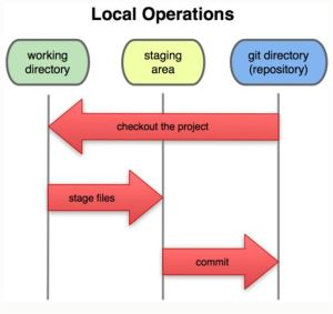 Local Operations in Git