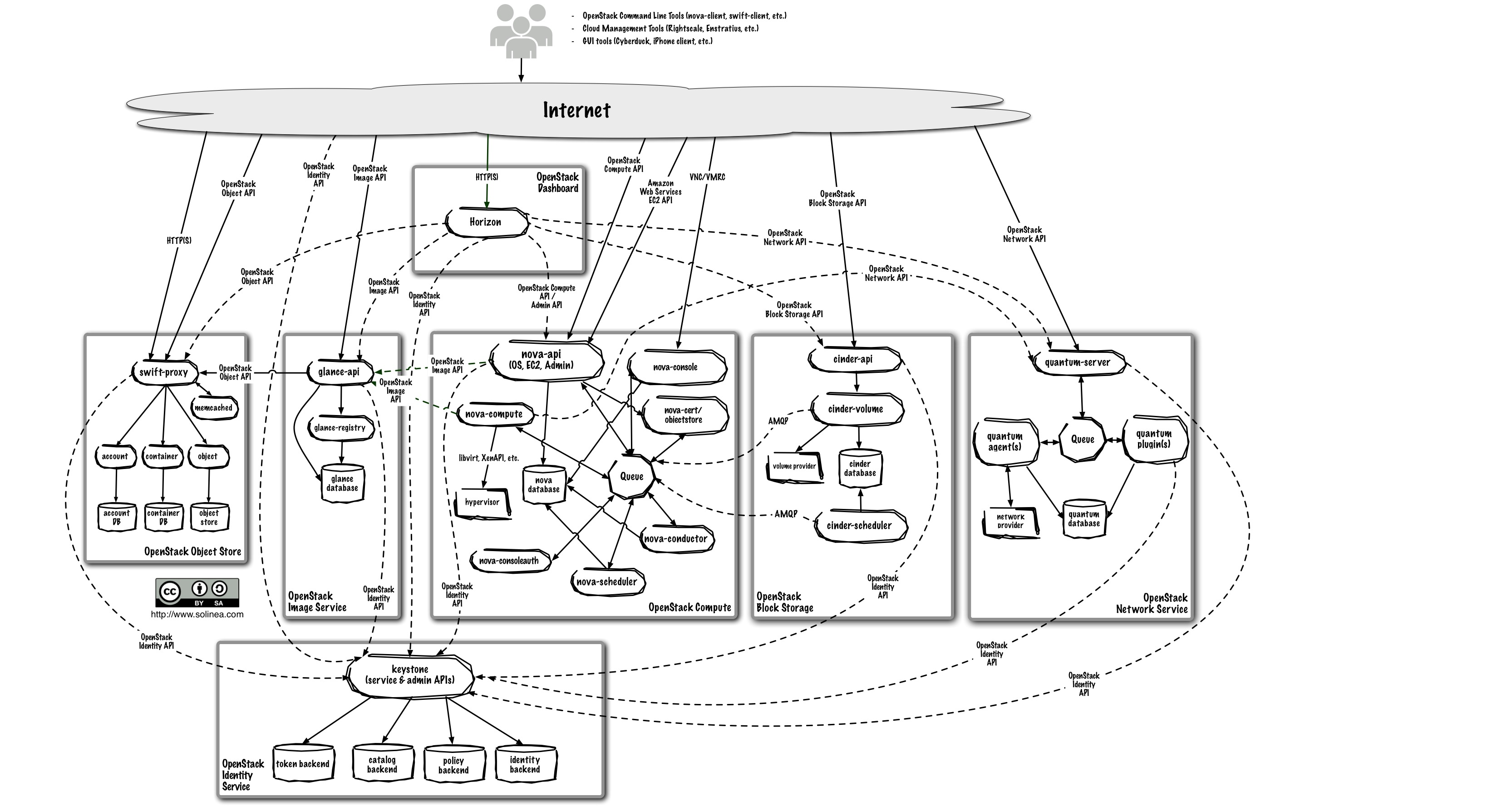 introduction to openstack ilearnstack : openstack architecture diagram - findchart.co