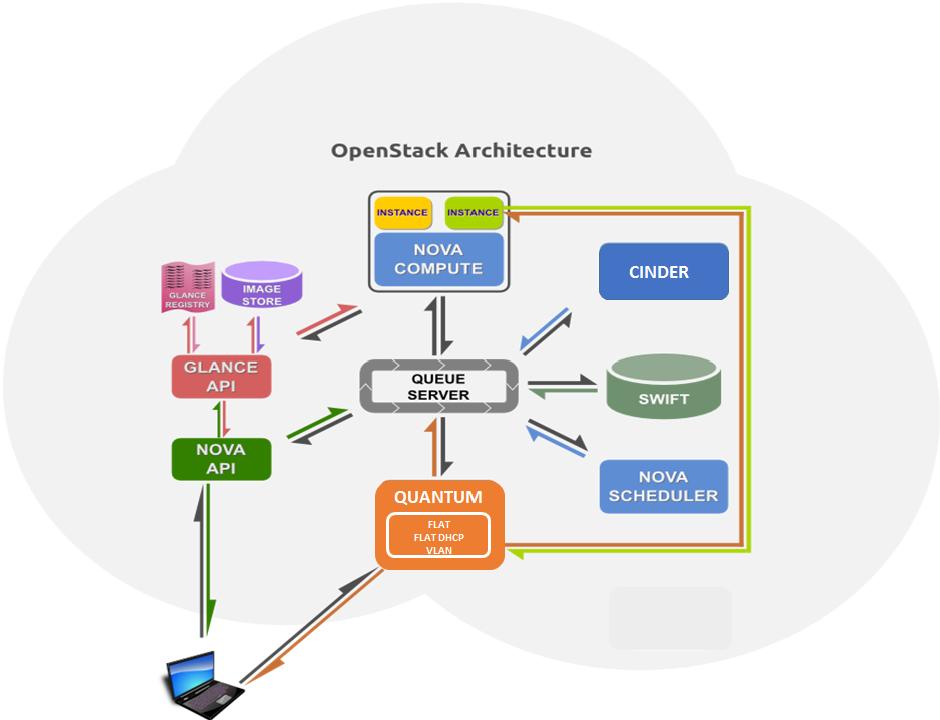 Messaging in Openstack using RabbitMQ   iLearnStack