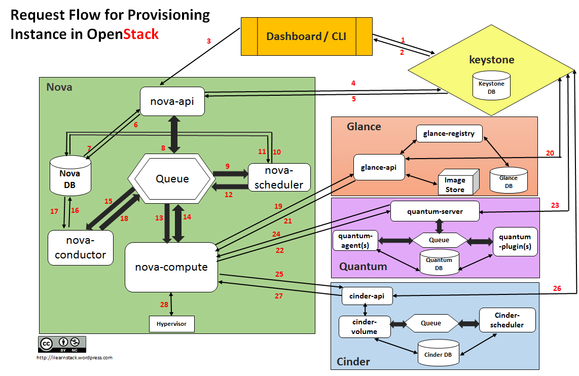 request flow for provisioning instance in openstack