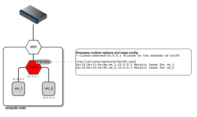 flatdhcpmanager-topology-single-instance