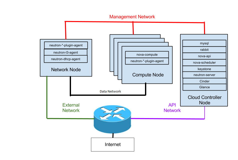 Networking in openstack panoramic view ilearnstack neutron physnet diagram ccuart Image collections