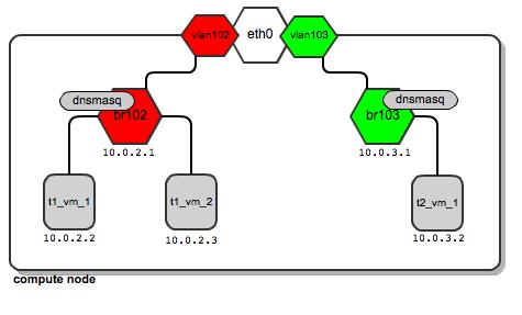 vlanmanager-generic-config-v2-2-tenants-2